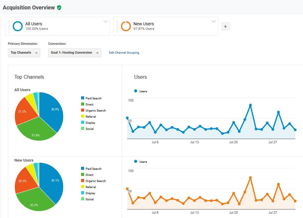Webapper Digital Marketing: Channels
