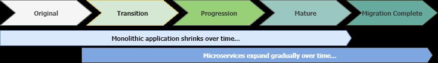 Webapper: The Strangler Pattern - Monolith to Microservices